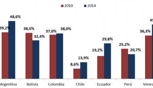 La deuda pública acelera su crecimiento