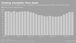 ¿Por qué el precio del petróleo podría continuar bajando?