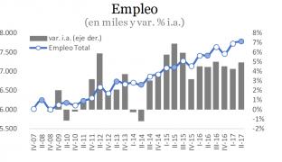 Mercado de Trabajo y Crecimiento Económico