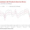 Análisis de las Cuentas Nacionales del Primer Trimestre del 2017, Indicadores Adelantados y Ciclo Económico