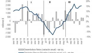 Historia de la (no) crisis de la economía ecuatoriana en tres gráficos