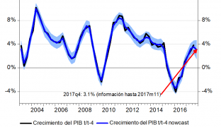 Modelos de Nowcasting para la Economía Ecuatoriana