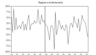 40 años de democracia y crecimiento económico: ¿cuál es la relación?
