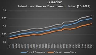 Heterogeneidad económica de las ciudades y regiones del Ecuador