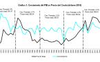 Los booms petroleros: ¿Qué cambió en los últimos 40 años?