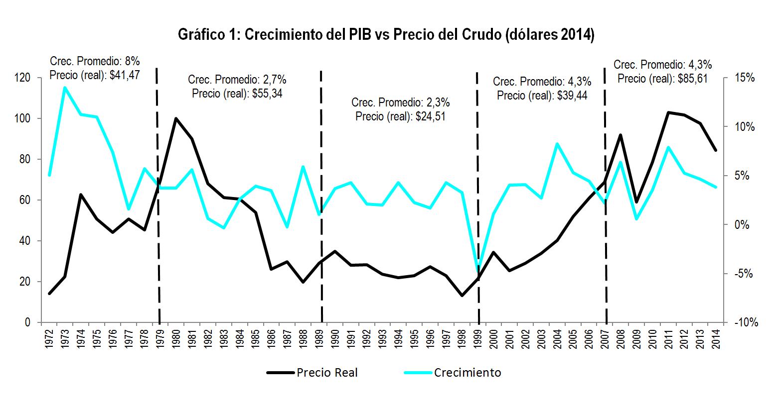 Los booms petroleros: ¿Qué cambió en los últimos 40 años?   Foro ...