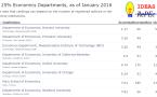 Guía para estudiar un Ph.D. en Economía en los EE. UU.