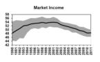 Desigualdad del Ingreso en América Latina